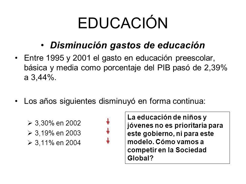 EDUCACIÓN Disminución gastos de educación Entre 1995 y 2001 el gasto en educación preescolar, básica y media como porcentaje del PIB pasó de 2,39% a 3