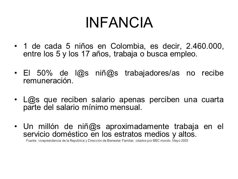 INFANCIA 1 de cada 5 niños en Colombia, es decir, 2.460.000, entre los 5 y los 17 años, trabaja o busca empleo. El 50% de l@s niñ@s trabajadores/as no