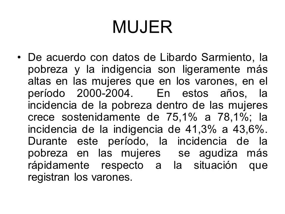 MUJER De acuerdo con datos de Libardo Sarmiento, la pobreza y la indigencia son ligeramente más altas en las mujeres que en los varones, en el período