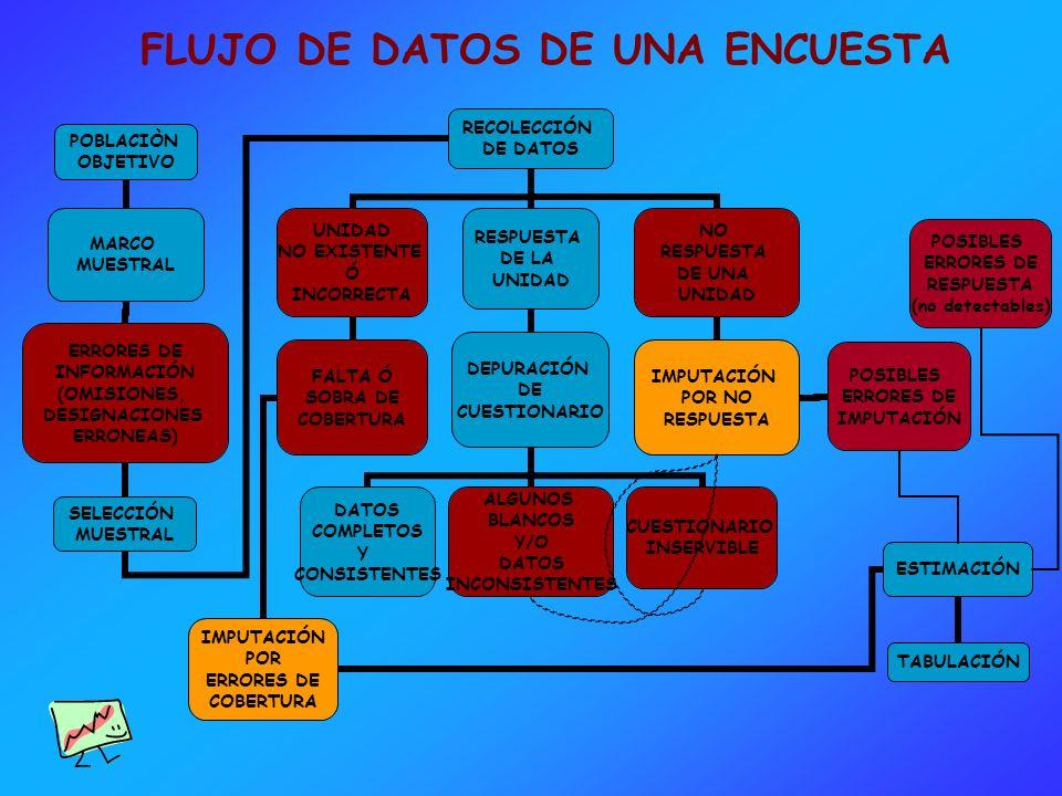 FLUJO DE DATOS DE UNA ENCUESTA POSIBLES ERRORES DE RESPUESTA (no detectables)