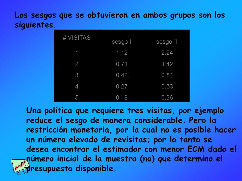 # VISITAS sesgo Isesgo II 11.122.24 20.711.42 30.420.84 40.270.53 50.180.36 Los sesgos que se obtuvieron en ambos grupos son los siguientes. Una polít