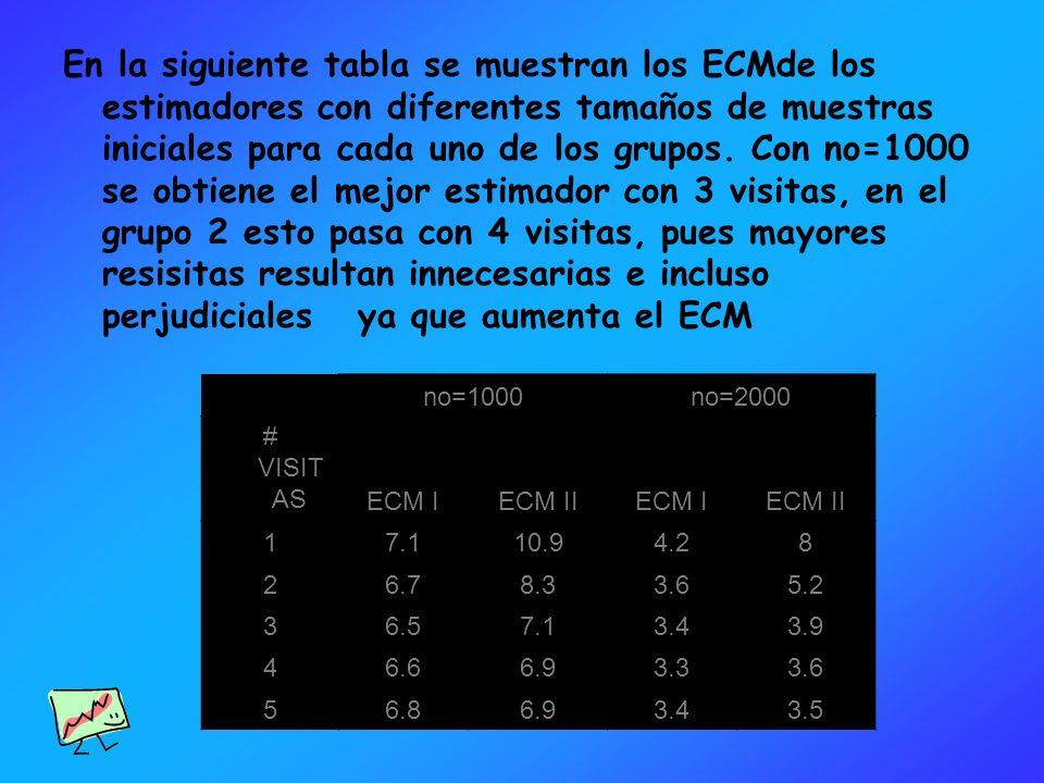 no=1000no=2000 # VISIT AS ECM IECM IIECM IECM II 17.110.94.28 26.78.33.65.2 36.57.13.43.9 46.66.93.33.6 56.86.93.43.5 En la siguiente tabla se muestra