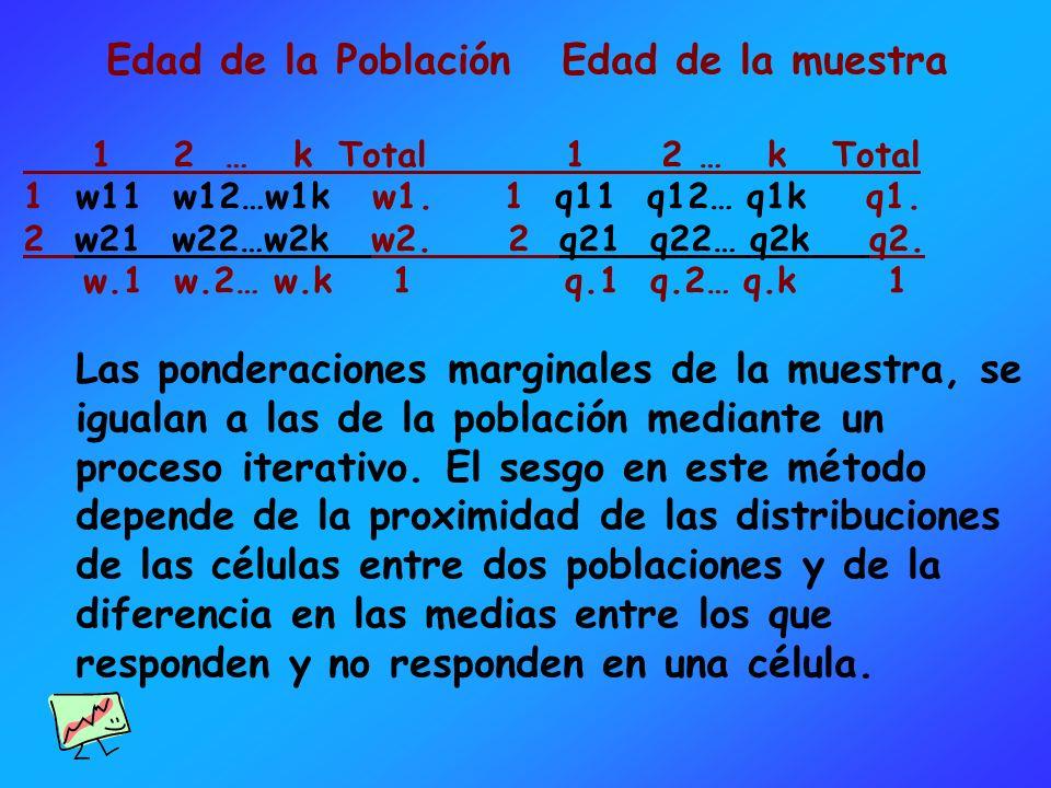 Edad de la Población Edad de la muestra 1 2 … kTotal 1 2 … k Total 1w11 w12…w1k w1. 1 q11 q12… q1k q1. 2 w21 w22…w2k w2. 2 q21 q22… q2k q2. w.1 w.2… w