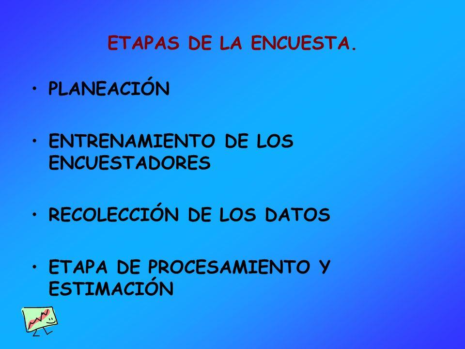 ETAPAS DE LA ENCUESTA. PLANEACIÓN ENTRENAMIENTO DE LOS ENCUESTADORES RECOLECCIÓN DE LOS DATOS ETAPA DE PROCESAMIENTO Y ESTIMACIÓN