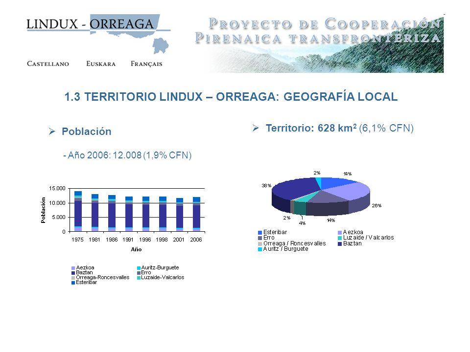 Población - Año 2006: 12.008 (1,9% CFN) 1.3 TERRITORIO LINDUX – ORREAGA: GEOGRAFÍA LOCAL Territorio: 628 km 2 (6,1% CFN)