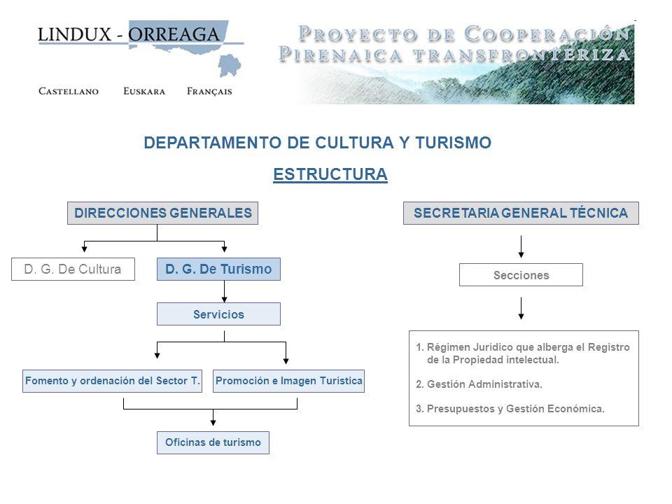 DEPARTAMENTO DE CULTURA Y TURISMO DIRECCIONES GENERALESSECRETARIA GENERAL TÉCNICA ESTRUCTURA Secciones 1. Régimen Jurídico que alberga el Registro de