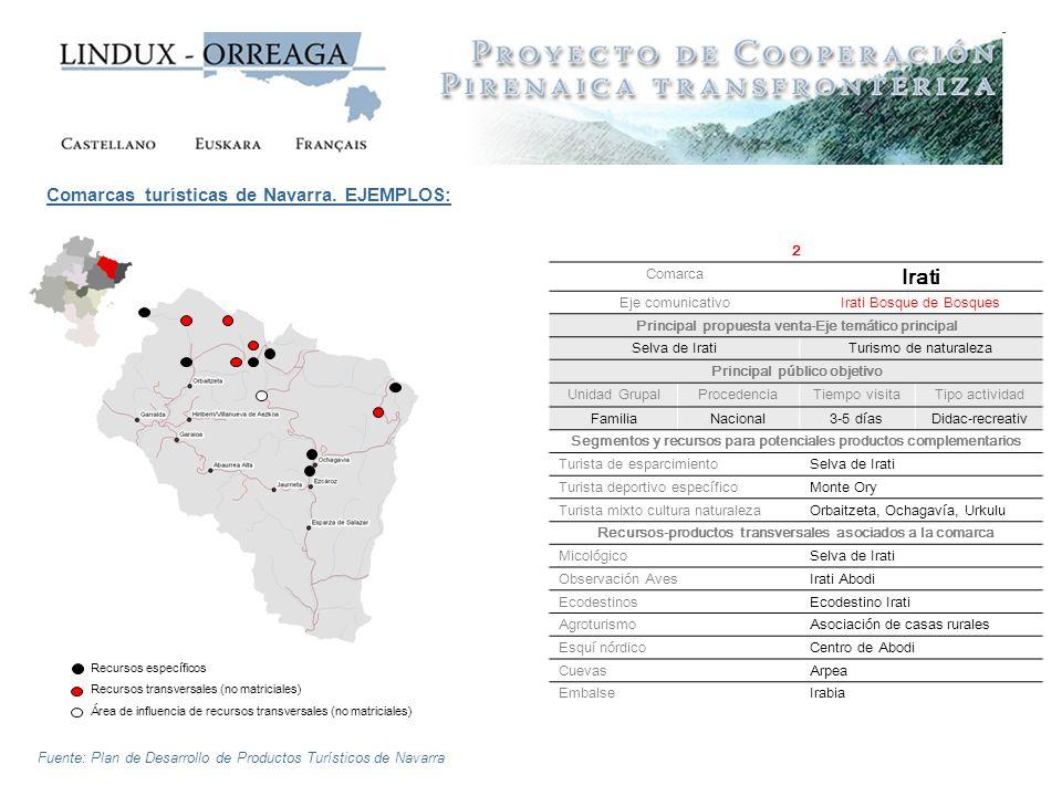 Comarcas turísticas de Navarra. EJEMPLOS: 2 Comarca Irati Eje comunicativoIrati Bosque de Bosques Principal propuesta venta-Eje temático principal Sel