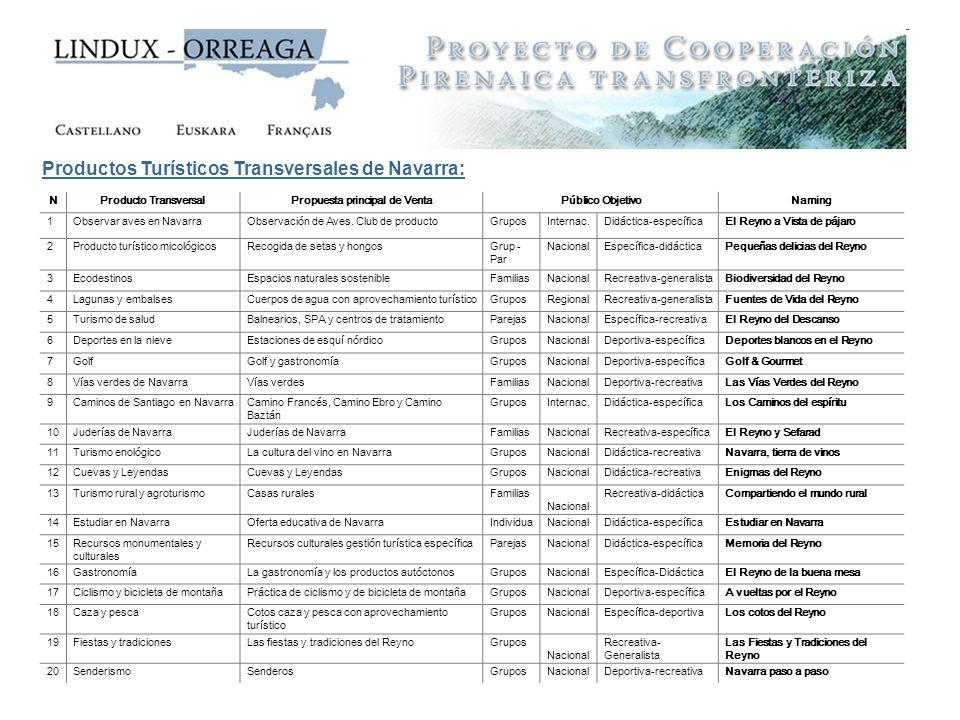Productos Turísticos Transversales de Navarra: NProducto TransversalPropuesta principal de VentaPúblico ObjetivoNaming 1Observar aves en NavarraObserv