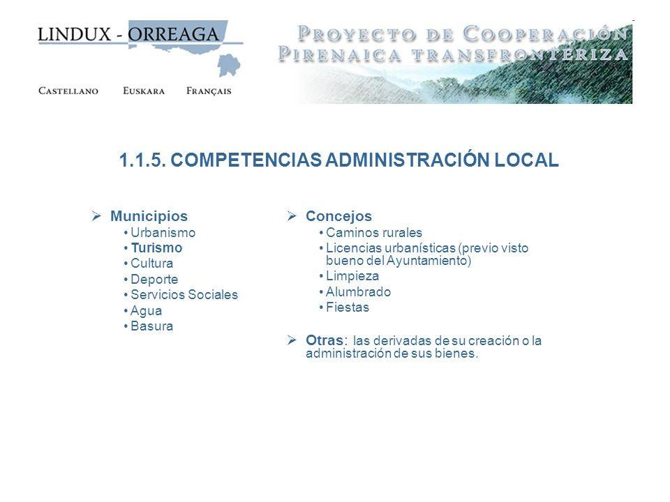 Municipios Urbanismo Turismo Cultura Deporte Servicios Sociales Agua Basura 1.1.5. COMPETENCIAS ADMINISTRACIÓN LOCAL Concejos Caminos rurales Licencia