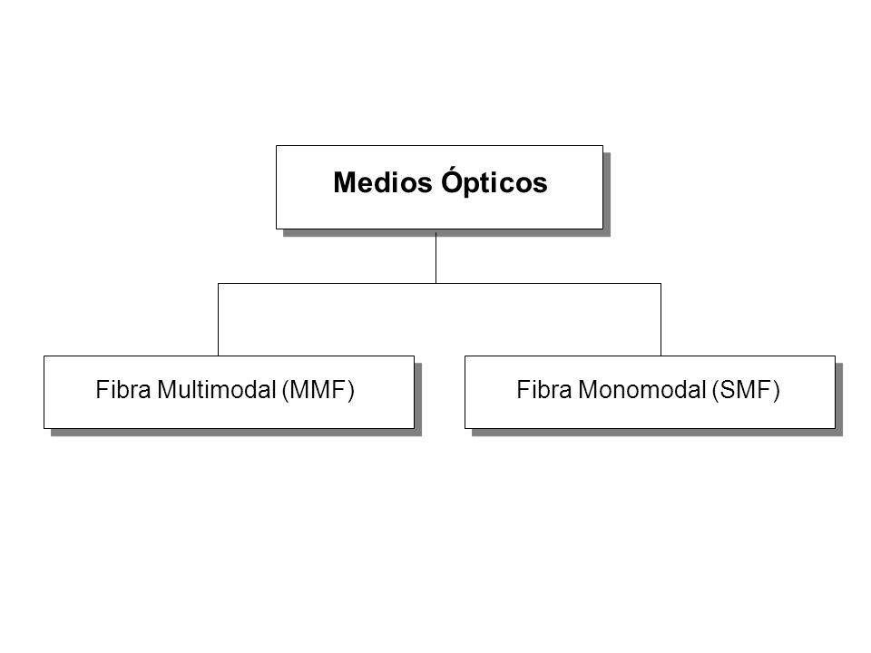 Medios Ópticos Fibra Multimodal (MMF)Fibra Monomodal (SMF)