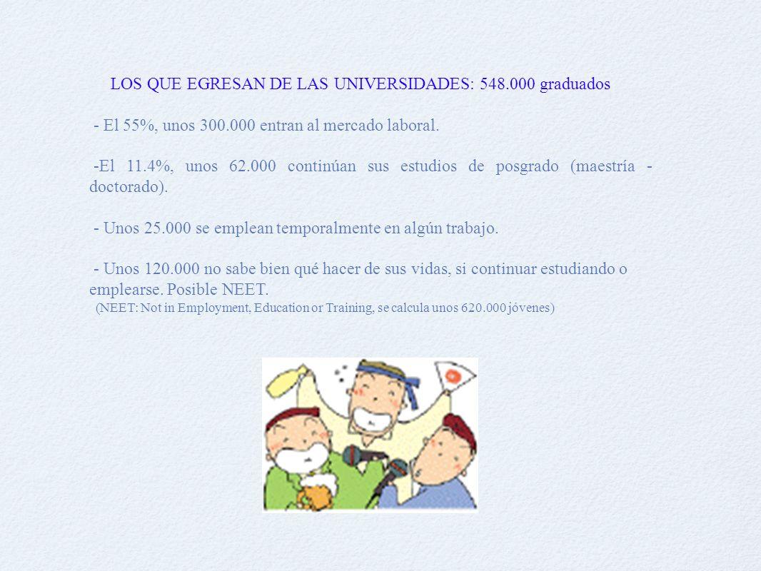 LOS QUE EGRESAN DE LAS UNIVERSIDADES: 548.000 graduados - El 55%, unos 300.000 entran al mercado laboral.
