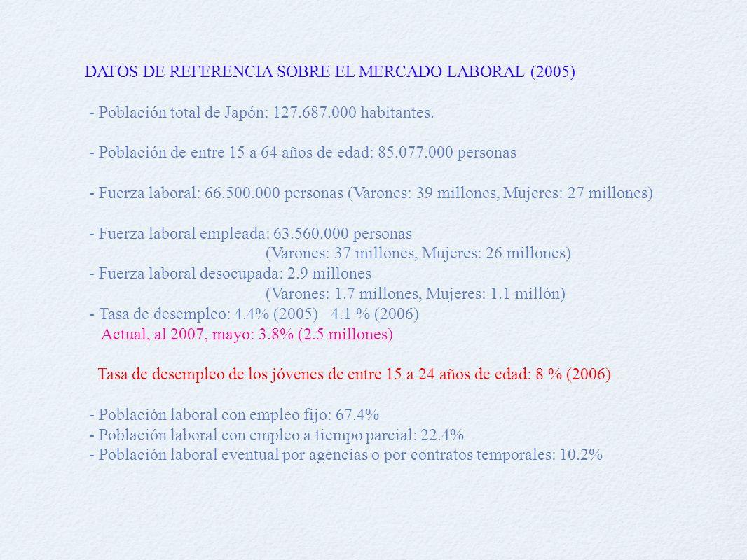 DATOS DE REFERENCIA SOBRE EL MERCADO LABORAL (2005) - Población total de Japón: 127.687.000 habitantes.
