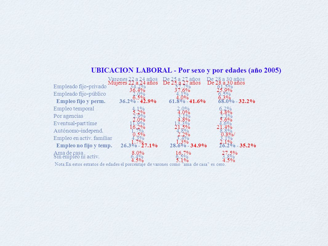 UBICACION LABORAL - Por sexo y por edades (año 2005) Varones 22 a 24 años De 25 a 27 años De 28 a 30 años Mujeres 22 a 24 años De 25 a 27 años De 28 a 30 años Empleado fijo-privado 34.2% 57.7% 61.5% 36.4% 37.6% 25.9% Empleado fijo-público 2.0% 4.1% 6.5% 6.5% 4.0% 6.3% Empleo fijo y perm.