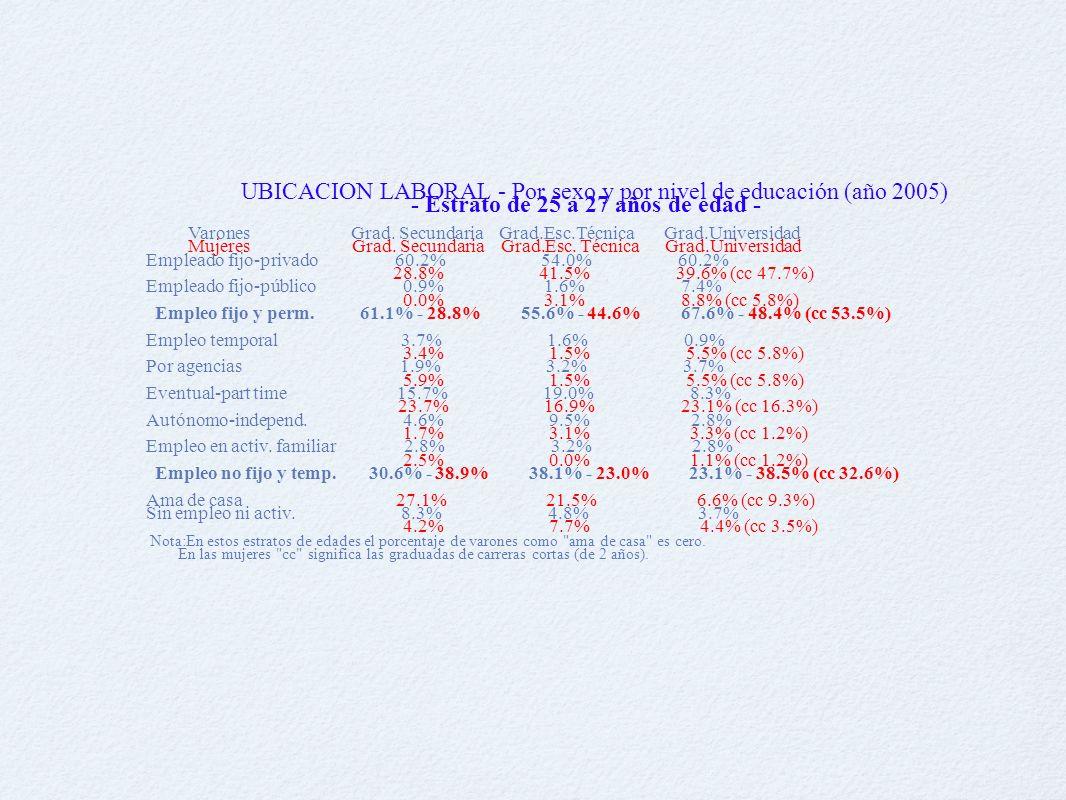 UBICACION LABORAL - Por sexo y por nivel de educación (año 2005) - Estrato de 25 a 27 años de edad - Varones Grad.