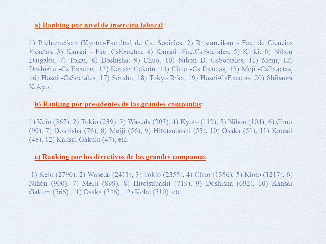 a) Ranking por nivel de inserción laboral: 1) Richumeikan (Kyoto)-Facultad de Cs.