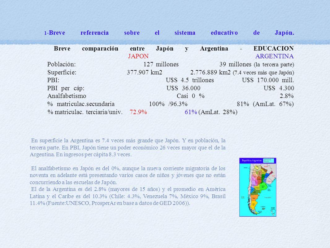 En superficie la Argentina es 7.4 veces más grande que Japón.
