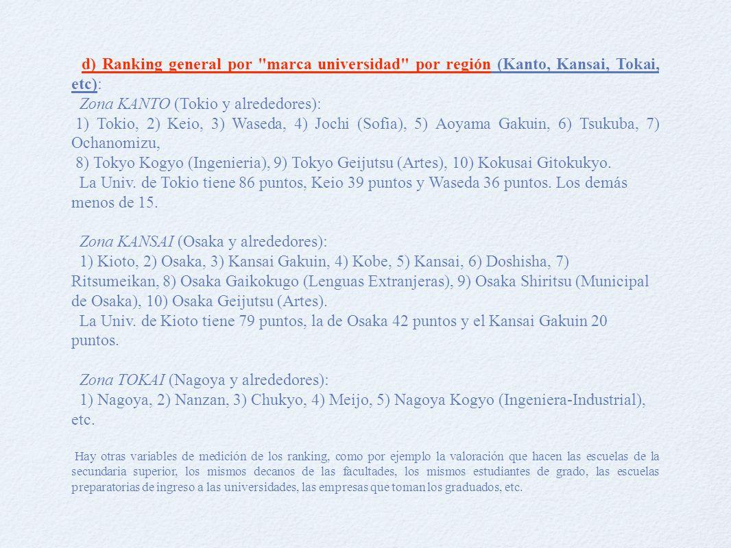 d) Ranking general por marca universidad por región (Kanto, Kansai, Tokai, etc): Zona KANTO (Tokio y alrededores): 1) Tokio, 2) Keio, 3) Waseda, 4) Jochi (Sofia), 5) Aoyama Gakuin, 6) Tsukuba, 7) Ochanomizu, 8) Tokyo Kogyo (Ingenieria), 9) Tokyo Geijutsu (Artes), 10) Kokusai Gitokukyo.