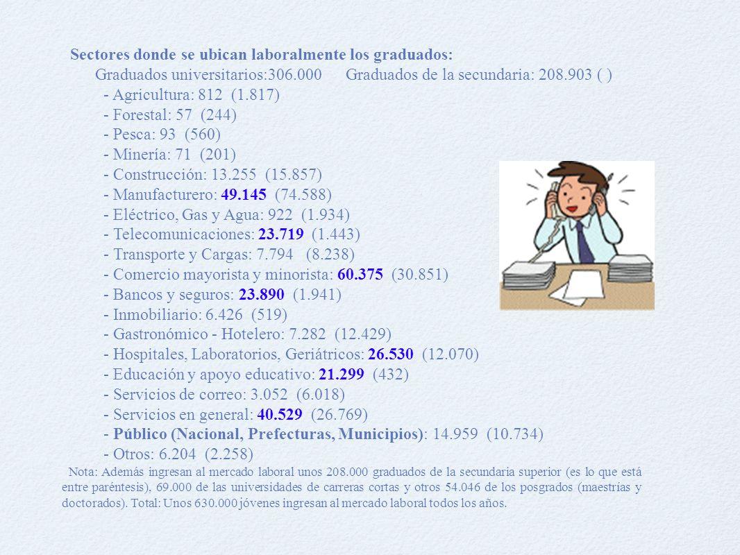 Sectores donde se ubican laboralmente los graduados: Graduados universitarios:306.000 Graduados de la secundaria: 208.903 ( ) - Agricultura: 812 (1.817) - Forestal: 57 (244) - Pesca: 93 (560) - Minería: 71 (201) - Construcción: 13.255 (15.857) - Manufacturero: 49.145 (74.588) - Eléctrico, Gas y Agua: 922 (1.934) - Telecomunicaciones: 23.719 (1.443) - Transporte y Cargas: 7.794 (8.238) - Comercio mayorista y minorista: 60.375 (30.851) - Bancos y seguros: 23.890 (1.941) - Inmobiliario: 6.426 (519) - Gastronómico - Hotelero: 7.282 (12.429) - Hospitales, Laboratorios, Geriátricos: 26.530 (12.070) - Educación y apoyo educativo: 21.299 (432) - Servicios de correo: 3.052 (6.018) - Servicios en general: 40.529 (26.769) - Público (Nacional, Prefecturas, Municipios): 14.959 (10.734) - Otros: 6.204 (2.258) Nota: Además ingresan al mercado laboral unos 208.000 graduados de la secundaria superior (es lo que está entre paréntesis), 69.000 de las universidades de carreras cortas y otros 54.046 de los posgrados (maestrías y doctorados).
