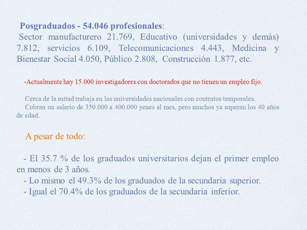 Posgraduados - 54.046 profesionales: Sector manufacturero 21.769, Educativo (universidades y demás) 7.812, servicios 6.109, Telecomunicaciones 4.443, Medicina y Bienestar Social 4.050, Público 2.808, Construcción 1.877, etc.