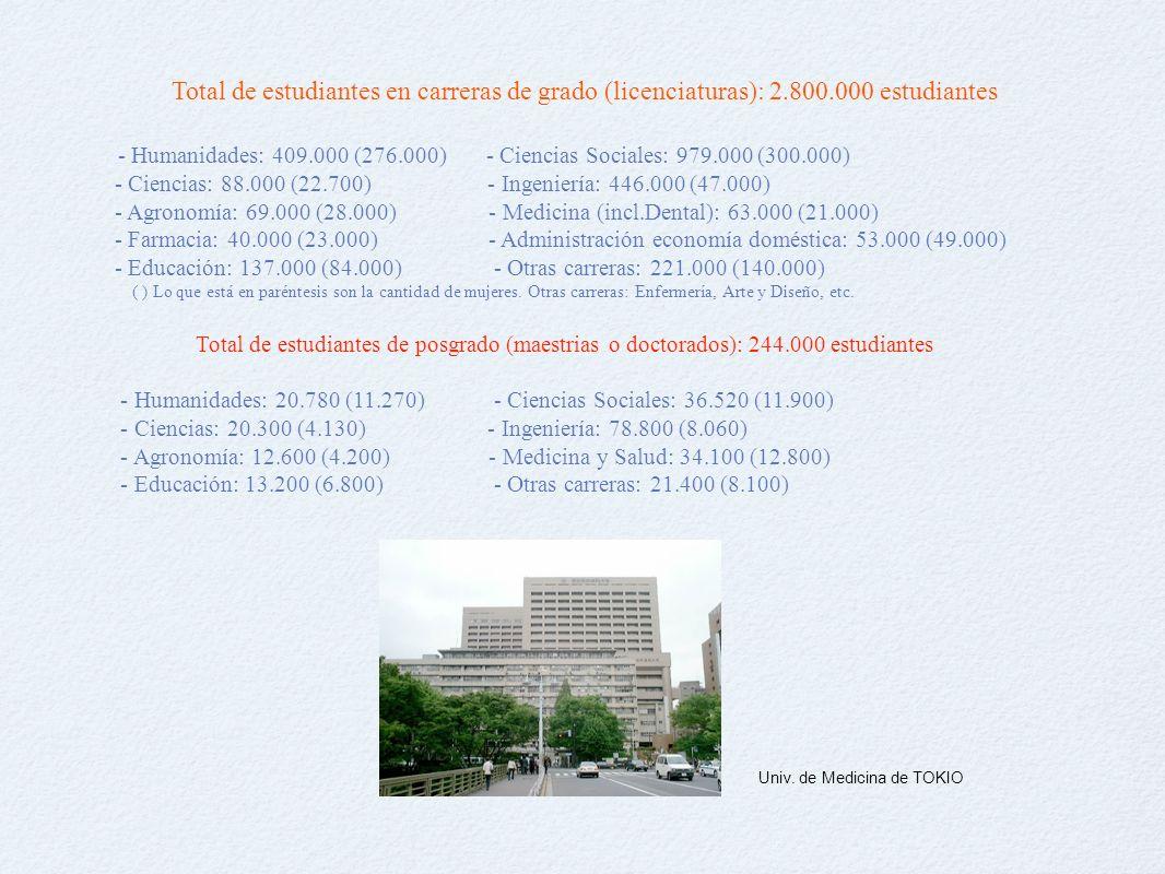 Total de estudiantes en carreras de grado (licenciaturas): 2.800.000 estudiantes - Humanidades: 409.000 (276.000) - Ciencias Sociales: 979.000 (300.000) - Ciencias: 88.000 (22.700) - Ingeniería: 446.000 (47.000) - Agronomía: 69.000 (28.000) - Medicina (incl.Dental): 63.000 (21.000) - Farmacia: 40.000 (23.000) - Administración economía doméstica: 53.000 (49.000) - Educación: 137.000 (84.000) - Otras carreras: 221.000 (140.000) ( ) Lo que está en paréntesis son la cantidad de mujeres.