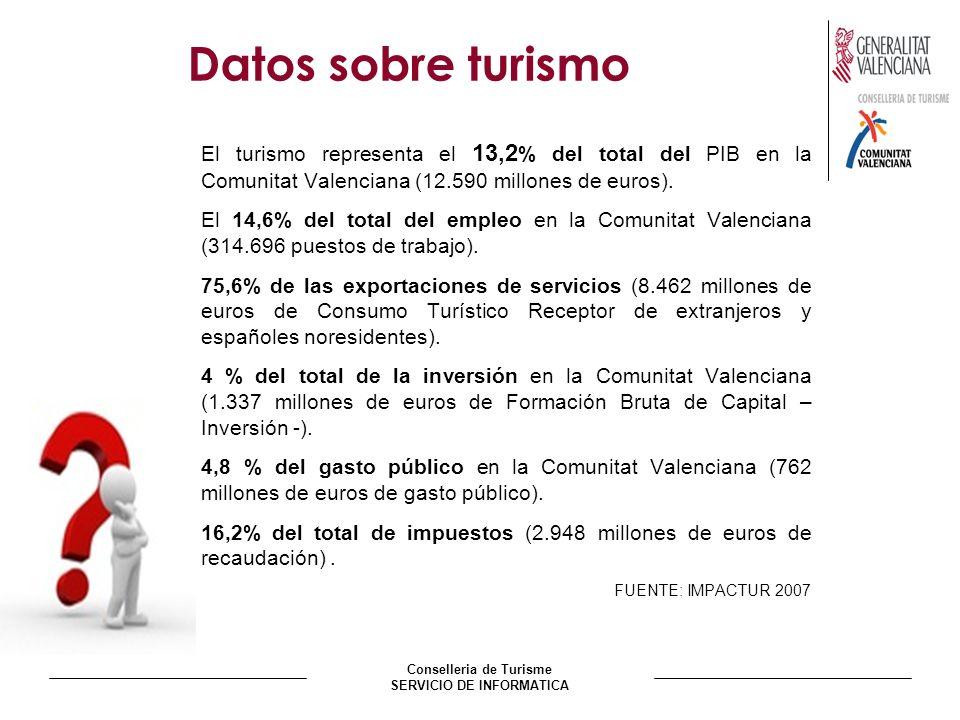 Conselleria de Turisme SERVICIO DE INFORMATICA Datos sobre turismo El turismo representa el 13,2 % del total del PIB en la Comunitat Valenciana (12.590 millones de euros).