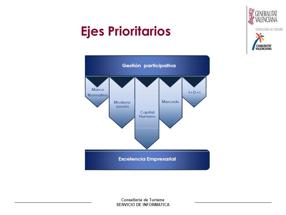 Conselleria de Turisme SERVICIO DE INFORMATICA Ejes Prioritarios