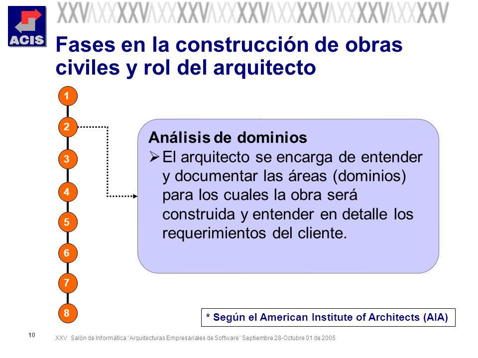 XXV Salón de Informática Arquitecturas Empresariales de Software Septiembre 28-Octubre 01 de 2005 10 Fases en la construcción de obras civiles y rol d
