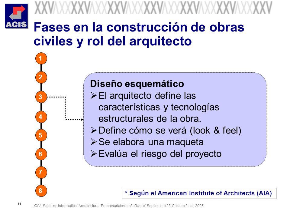 XXV Salón de Informática Arquitecturas Empresariales de Software Septiembre 28-Octubre 01 de 2005 11 Fases en la construcción de obras civiles y rol d