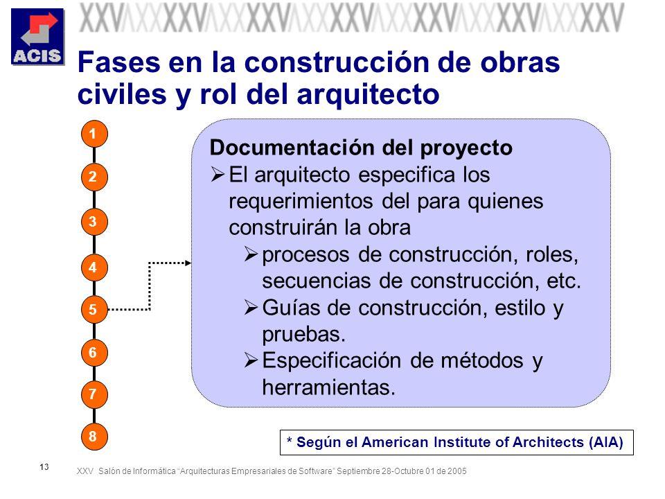XXV Salón de Informática Arquitecturas Empresariales de Software Septiembre 28-Octubre 01 de 2005 13 Fases en la construcción de obras civiles y rol d