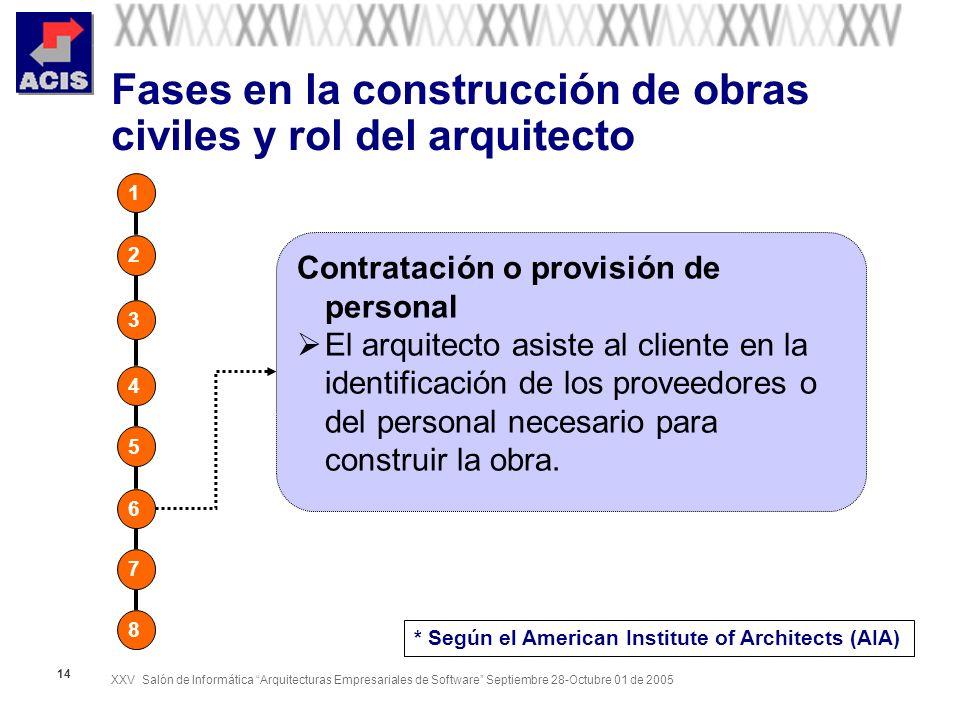 XXV Salón de Informática Arquitecturas Empresariales de Software Septiembre 28-Octubre 01 de 2005 14 Fases en la construcción de obras civiles y rol d