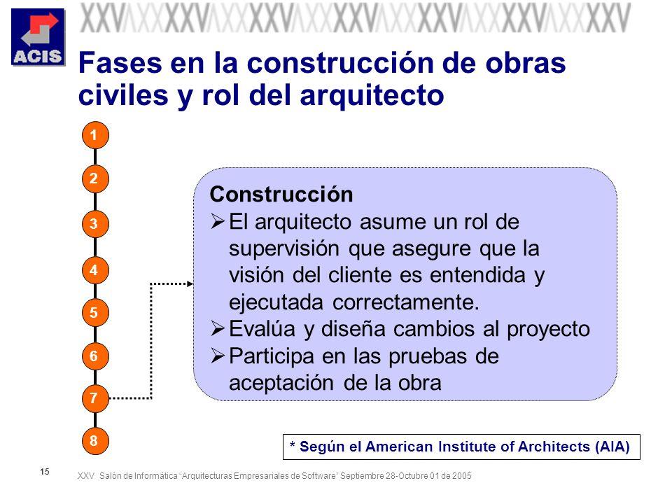 XXV Salón de Informática Arquitecturas Empresariales de Software Septiembre 28-Octubre 01 de 2005 15 Fases en la construcción de obras civiles y rol d