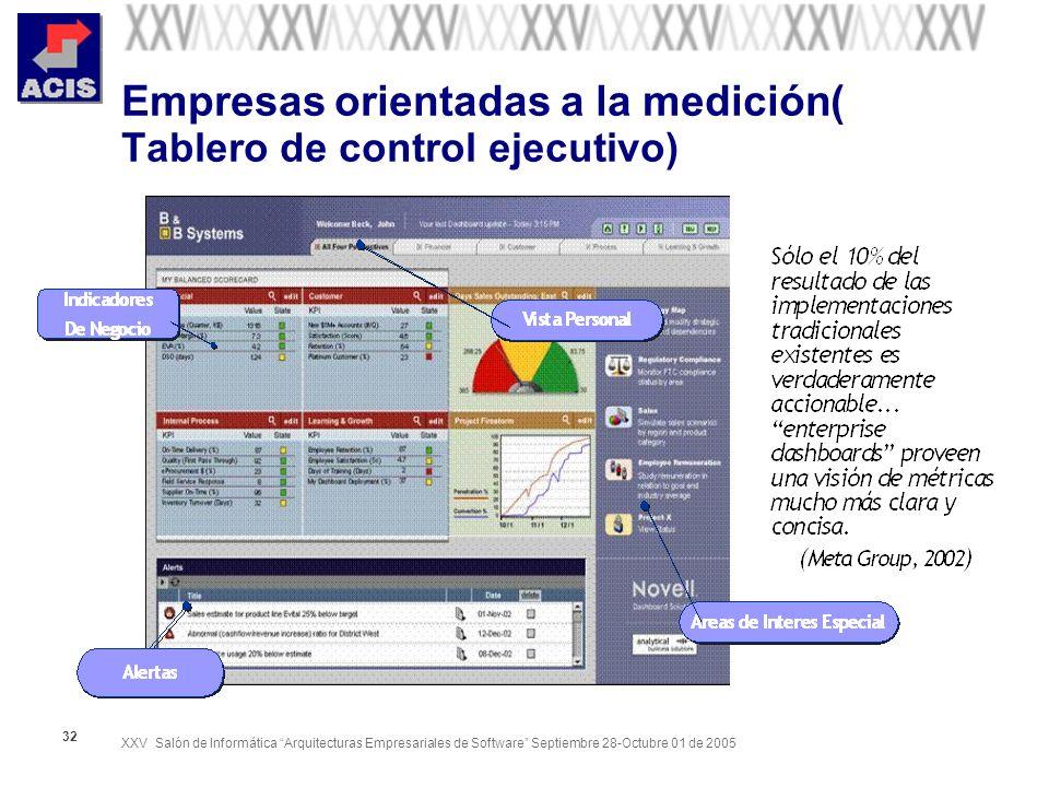 XXV Salón de Informática Arquitecturas Empresariales de Software Septiembre 28-Octubre 01 de 2005 32 Empresas orientadas a la medición( Tablero de con