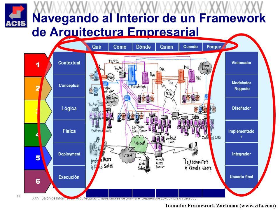 XXV Salón de Informática Arquitecturas Empresariales de Software Septiembre 28-Octubre 01 de 2005 44 Navegando al Interior de un Framework de Arquitec
