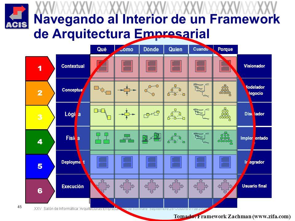 XXV Salón de Informática Arquitecturas Empresariales de Software Septiembre 28-Octubre 01 de 2005 45 Navegando al Interior de un Framework de Arquitec