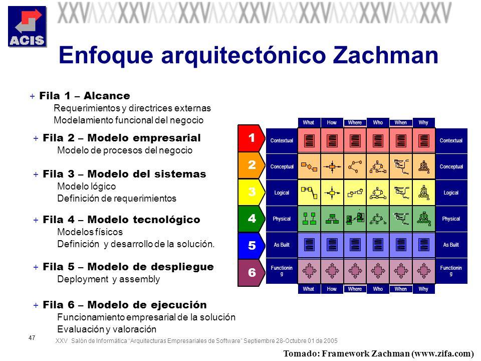XXV Salón de Informática Arquitecturas Empresariales de Software Septiembre 28-Octubre 01 de 2005 47 Enfoque arquitectónico Zachman + Fila 2 – Modelo