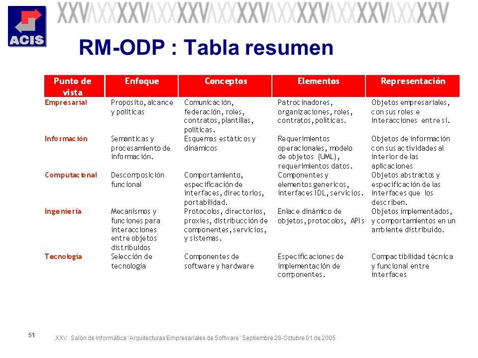 XXV Salón de Informática Arquitecturas Empresariales de Software Septiembre 28-Octubre 01 de 2005 51 RM-ODP : Tabla resumen