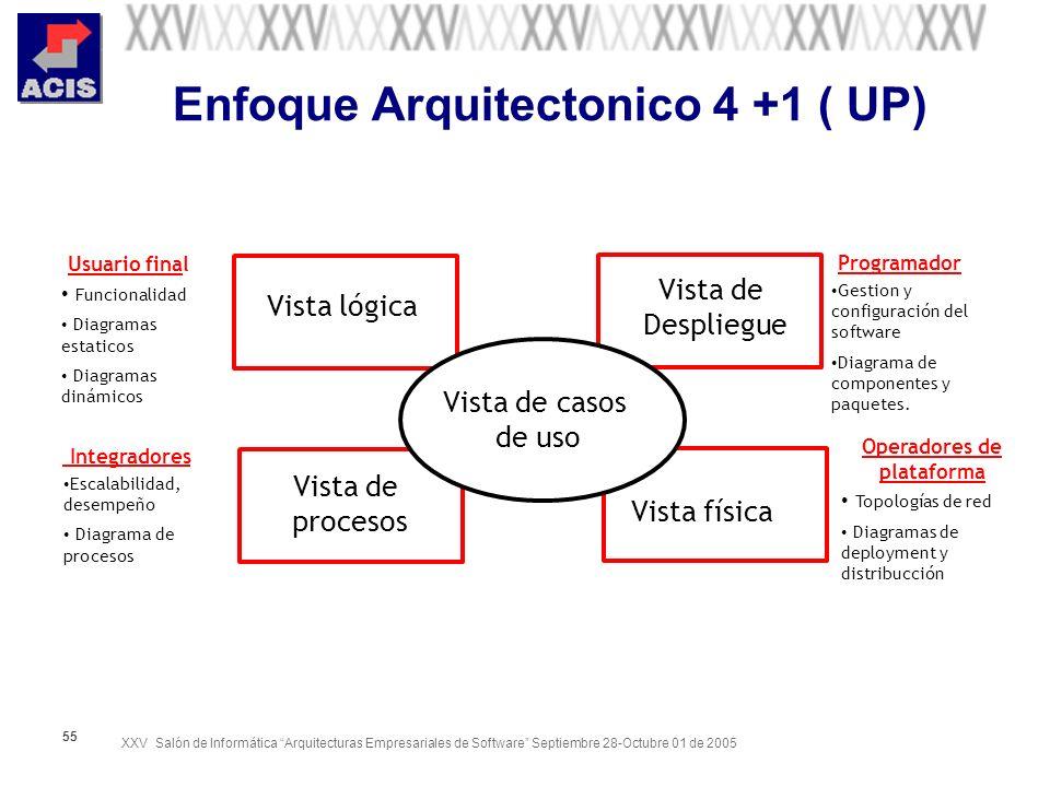 XXV Salón de Informática Arquitecturas Empresariales de Software Septiembre 28-Octubre 01 de 2005 55 Enfoque Arquitectonico 4 +1 ( UP) Vista de casos