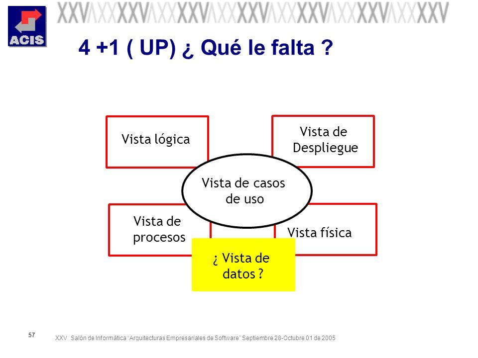 XXV Salón de Informática Arquitecturas Empresariales de Software Septiembre 28-Octubre 01 de 2005 57 4 +1 ( UP) ¿ Qué le falta ? Vista de casos de uso