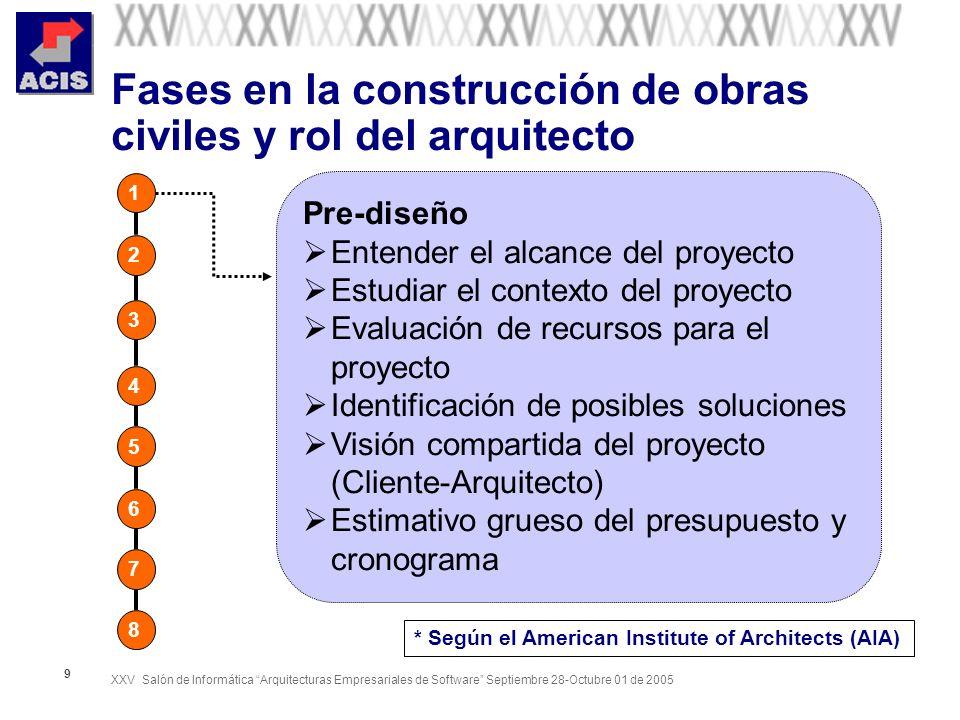XXV Salón de Informática Arquitecturas Empresariales de Software Septiembre 28-Octubre 01 de 2005 50 Enfoque arquitectónico RM-ODP ( Refence Model – Open Distributed Process) Vista Empresarial (CCA, Procesos de negocio, Entidades, Relaciones, Eventos) Vista de información (Entidades, Relaciones, Eventos) Vista Computacional (CCA, Eventos, IDL ) Vista de tecnología (J2EE/EJB/JMS, CORBA 3/CCM, COM, SOAP, ebXML) (Abstracción tecnológica ) Vista de ingenieria Vistas de Arquitectura