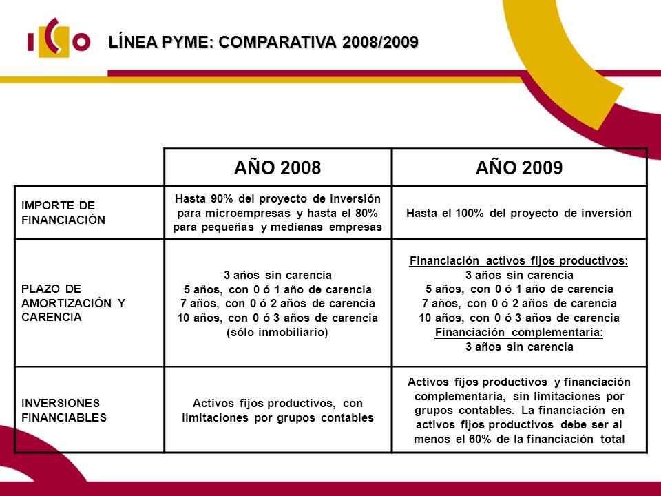 LÍNEA PYME: COMPARATIVA 2008/2009 AÑO 2008AÑO 2009 IMPORTE DE FINANCIACIÓN Hasta 90% del proyecto de inversión para microempresas y hasta el 80% para pequeñas y medianas empresas Hasta el 100% del proyecto de inversión PLAZO DE AMORTIZACIÓN Y CARENCIA 3 años sin carencia 5 años, con 0 ó 1 año de carencia 7 años, con 0 ó 2 años de carencia 10 años, con 0 ó 3 años de carencia (sólo inmobiliario) Financiación activos fijos productivos: 3 años sin carencia 5 años, con 0 ó 1 año de carencia 7 años, con 0 ó 2 años de carencia 10 años, con 0 ó 3 años de carencia Financiación complementaria: 3 años sin carencia INVERSIONES FINANCIABLES Activos fijos productivos, con limitaciones por grupos contables Activos fijos productivos y financiación complementaria, sin limitaciones por grupos contables.