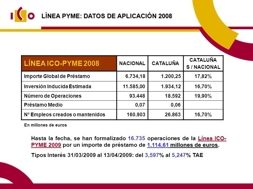 LÍNEA PYME: DATOS DE APLICACIÓN 2008 LÍNEA ICO-PYME 2008 NACIONALCATALUÑA S / NACIONAL Importe Global de Préstamo6.734,181.200,2517,82% Inversión Inducida Estimada11.585,001.934,1216,70% Número de Operaciones93.44818.59219,90% Préstamo Medio0,070,06 Nº Empleos creados o mantenidos160.90326.86316,70% En millones de euros Línea ICO- PYME 20091.114,61 millones de euros Hasta la fecha, se han formalizado 16.735 operaciones de la Línea ICO- PYME 2009 por un importe de préstamo de 1.114,61 millones de euros.