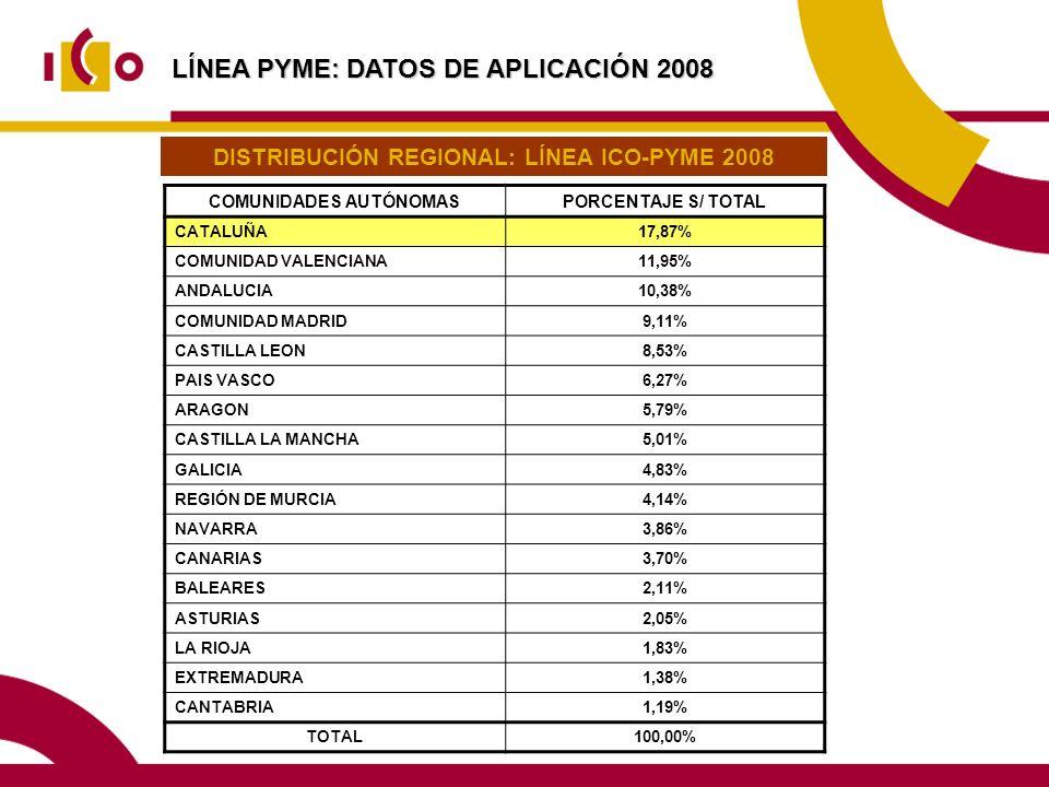 LÍNEA PYME: DATOS DE APLICACIÓN 2008 COMUNIDADES AUTÓNOMASPORCENTAJE S/ TOTAL CATALUÑA17,87% COMUNIDAD VALENCIANA11,95% ANDALUCIA10,38% COMUNIDAD MADRID9,11% CASTILLA LEON8,53% PAIS VASCO6,27% ARAGON5,79% CASTILLA LA MANCHA5,01% GALICIA4,83% REGIÓN DE MURCIA4,14% NAVARRA3,86% CANARIAS3,70% BALEARES2,11% ASTURIAS2,05% LA RIOJA1,83% EXTREMADURA1,38% CANTABRIA1,19% TOTAL100,00% DISTRIBUCIÓN REGIONAL: LÍNEA ICO-PYME 2008
