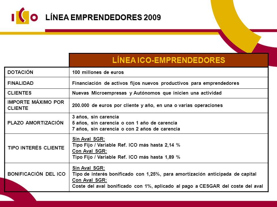 LÍNEA EMPRENDEDORES 2009 LÍNEA ICO-EMPRENDEDORES DOTACIÓN100 millones de euros FINALIDADFinanciación de activos fijos nuevos productivos para emprendedores CLIENTESNuevas Microempresas y Autónomos que inicien una actividad IMPORTE MÁXIMO POR CLIENTE 200.000 de euros por cliente y año, en una o varias operaciones PLAZO AMORTIZACIÓN 3 años, sin carencia 5 años, sin carencia o con 1 año de carencia 7 años, sin carencia o con 2 años de carencia TIPO INTERÉS CLIENTE Sin Aval SGR: Tipo Fijo / Variable Ref.