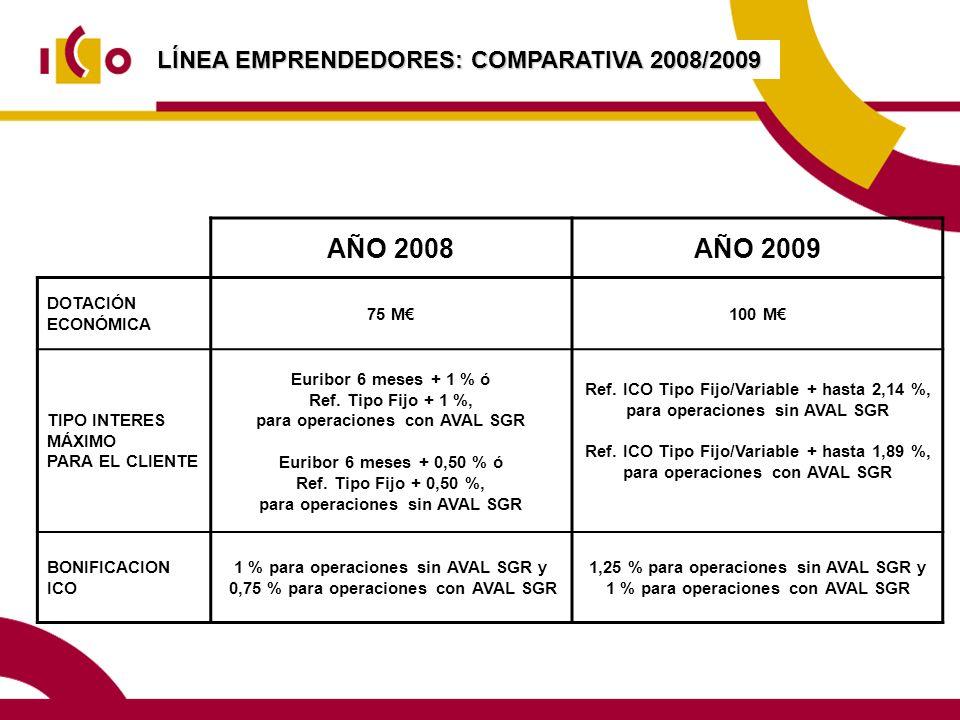LÍNEA EMPRENDEDORES: COMPARATIVA 2008/2009 AÑO 2008AÑO 2009 DOTACIÓN ECONÓMICA 75 M100 M TIPO INTERES MÁXIMO PARA EL CLIENTE Euribor 6 meses + 1 % ó Ref.