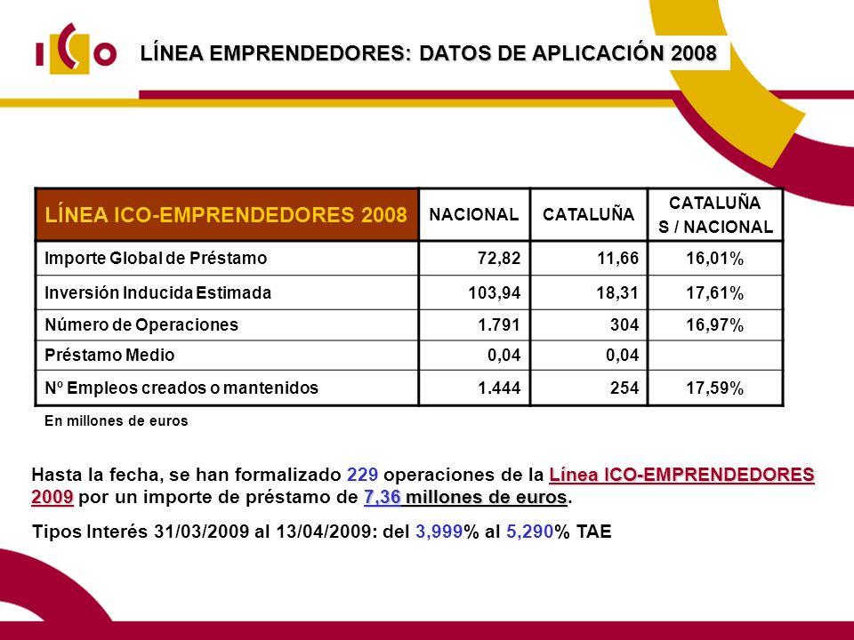 LÍNEA EMPRENDEDORES: DATOS DE APLICACIÓN 2008 LÍNEA ICO-EMPRENDEDORES 2008 NACIONALCATALUÑA S / NACIONAL Importe Global de Préstamo72,8211,6616,01% Inversión Inducida Estimada103,9418,3117,61% Número de Operaciones1.79130416,97% Préstamo Medio0,04 Nº Empleos creados o mantenidos1.44425417,59% En millones de euros Línea ICO-EMPRENDEDORES 20097,36 millones de euros Hasta la fecha, se han formalizado 229 operaciones de la Línea ICO-EMPRENDEDORES 2009 por un importe de préstamo de 7,36 millones de euros.
