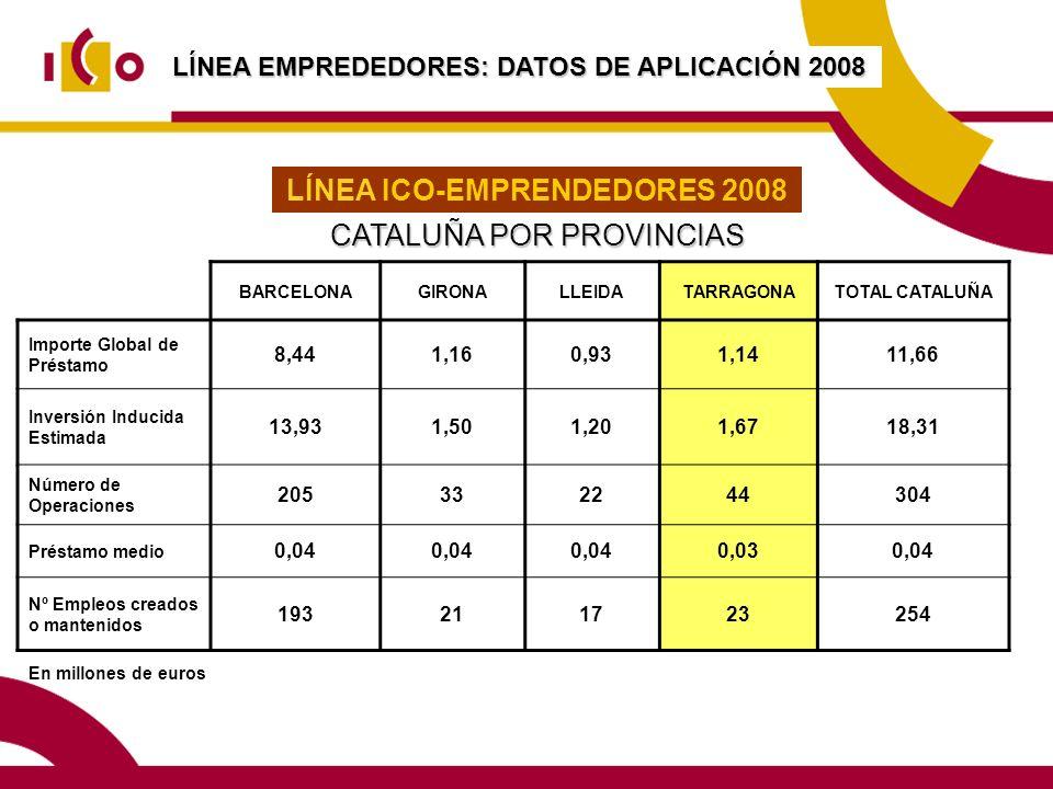 LÍNEA EMPREDEDORES: DATOS DE APLICACIÓN 2008 En millones de euros LÍNEA ICO-EMPRENDEDORES 2008 CATALUÑA POR PROVINCIAS BARCELONAGIRONALLEIDATARRAGONATOTAL CATALUÑA Importe Global de Préstamo 8,441,160,931,1411,66 Inversión Inducida Estimada 13,931,501,201,6718,31 Número de Operaciones 205332244304 Préstamo medio 0,04 0,030,04 Nº Empleos creados o mantenidos 193211723254