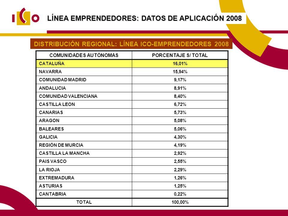 LÍNEA EMPRENDEDORES: DATOS DE APLICACIÓN 2008 COMUNIDADES AUTÓNOMASPORCENTAJE S/ TOTAL CATALUÑA16,01% NAVARRA15,94% COMUNIDAD MADRID9,17% ANDALUCIA8,91% COMUNIDAD VALENCIANA8,40% CASTILLA LEON6,72% CANARIAS5,73% ARAGON5,08% BALEARES5,06% GALICIA4,30% REGIÓN DE MURCIA4,19% CASTILLA LA MANCHA2,92% PAIS VASCO2,55% LA RIOJA2,29% EXTREMADURA1,26% ASTURIAS1,25% CANTABRIA0,22% TOTAL100,00% DISTRIBUCIÓN REGIONAL: LÍNEA ICO-EMPRENDEDORES 2008