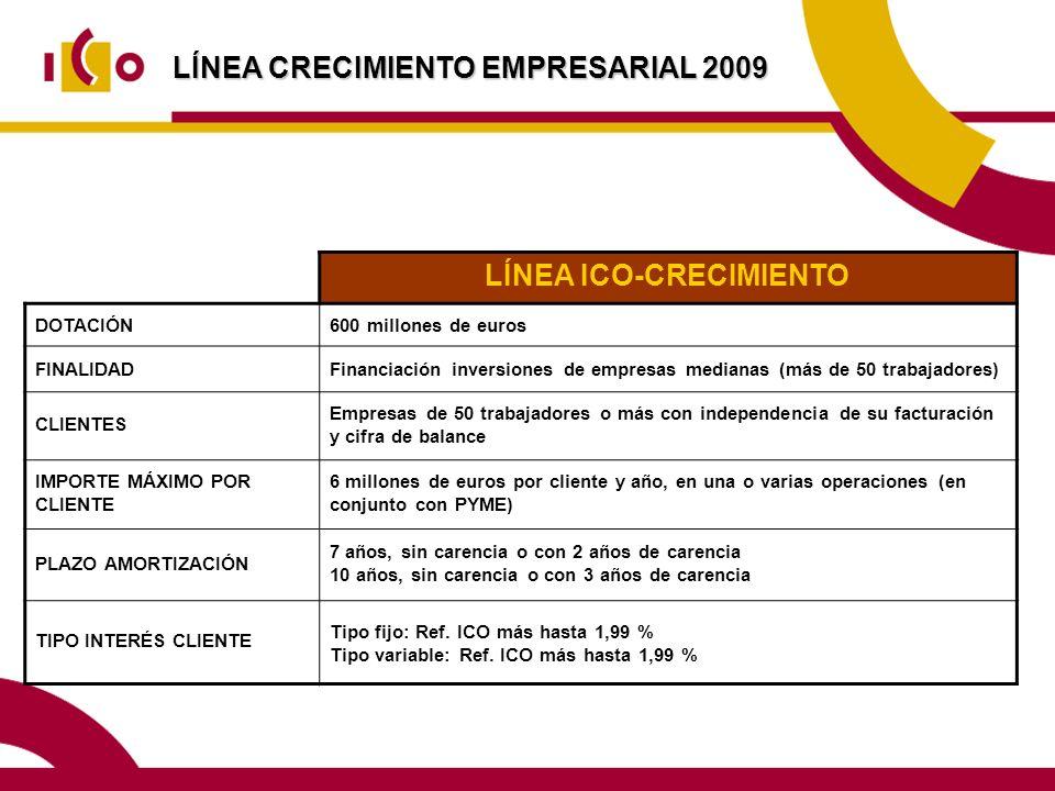 LÍNEA CRECIMIENTO EMPRESARIAL 2009 LÍNEA ICO-CRECIMIENTO DOTACIÓN600 millones de euros FINALIDADFinanciación inversiones de empresas medianas (más de 50 trabajadores) CLIENTES Empresas de 50 trabajadores o más con independencia de su facturación y cifra de balance IMPORTE MÁXIMO POR CLIENTE 6 millones de euros por cliente y año, en una o varias operaciones (en conjunto con PYME) PLAZO AMORTIZACIÓN 7 años, sin carencia o con 2 años de carencia 10 años, sin carencia o con 3 años de carencia TIPO INTERÉS CLIENTE Tipo fijo: Ref.