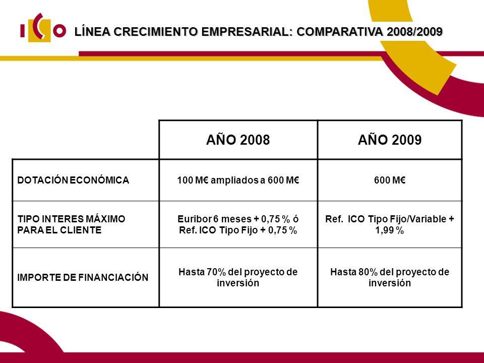 LÍNEA CRECIMIENTO EMPRESARIAL: COMPARATIVA 2008/2009 AÑO 2008AÑO 2009 DOTACIÓN ECONÓMICA100 M ampliados a 600 M600 M TIPO INTERES MÁXIMO PARA EL CLIENTE Euribor 6 meses + 0,75 % ó Ref.