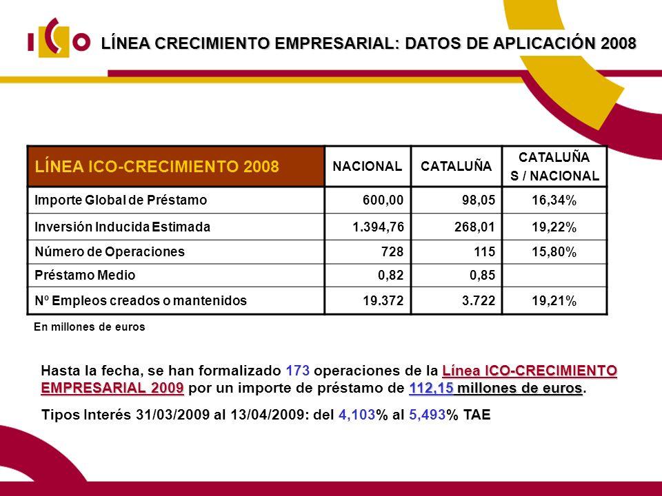 LÍNEA CRECIMIENTO EMPRESARIAL: DATOS DE APLICACIÓN 2008 Línea ICO-CRECIMIENTO EMPRESARIAL 2009112,15 millones de euros Hasta la fecha, se han formalizado 173 operaciones de la Línea ICO-CRECIMIENTO EMPRESARIAL 2009 por un importe de préstamo de 112,15 millones de euros.